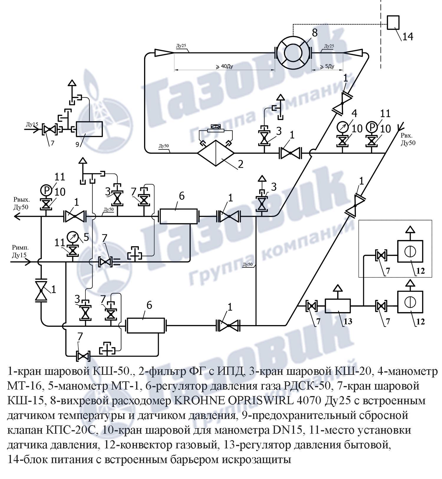 Пункт газорегуляторный блочный ПГБ-03М-2У1-3